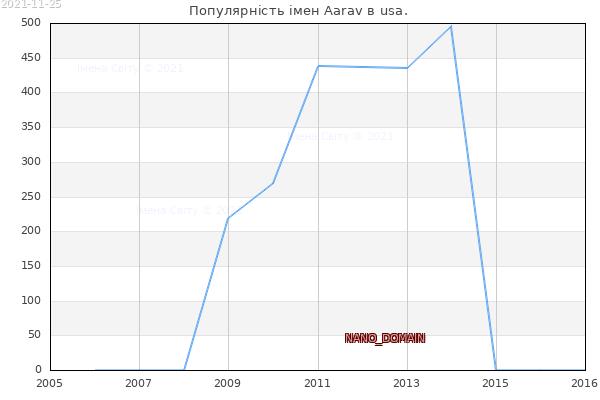 Кількість новонароджених з ім'ям именем Aarav в usa.