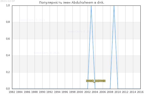 Кількість новонароджених з ім'ям именем Abdulraheem в dnk.