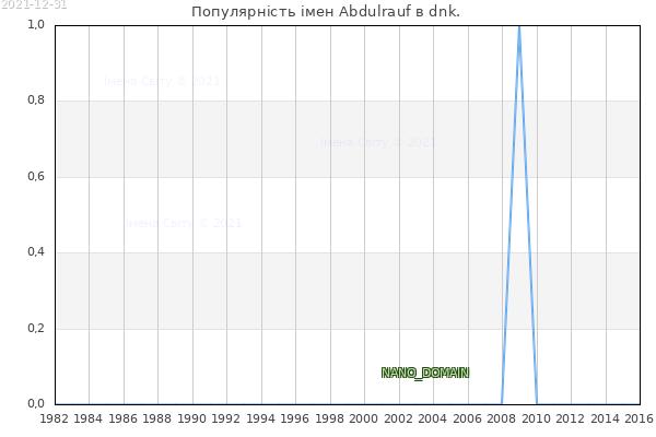 Кількість новонароджених з ім'ям именем Abdulrauf в dnk.