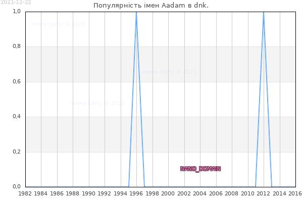 Кількість новонароджених з ім'ям именем Aadam в dnk.