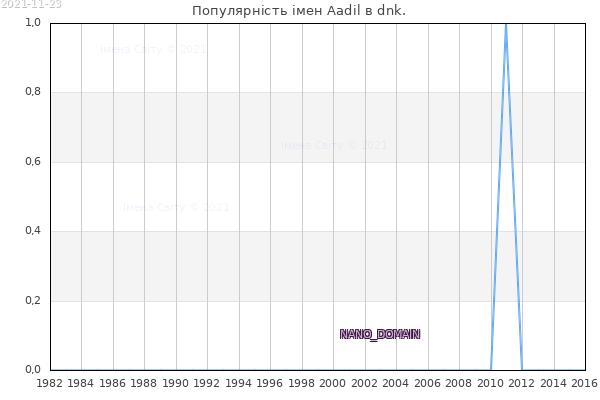 Кількість новонароджених з ім'ям именем Aadil в dnk.