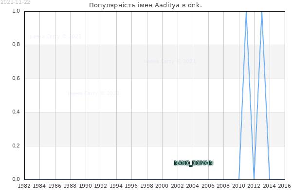 Кількість новонароджених з ім'ям именем Aaditya в dnk.
