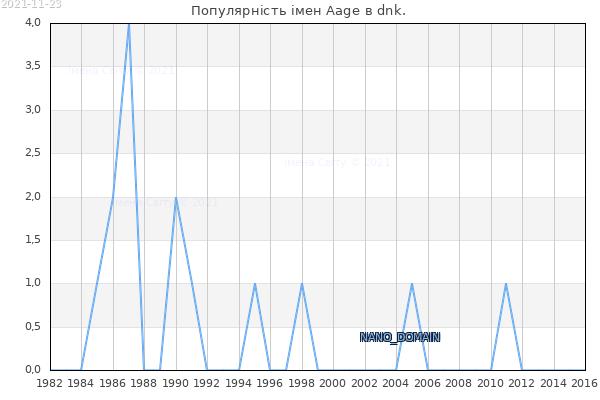 Кількість новонароджених з ім'ям именем Aage в dnk.