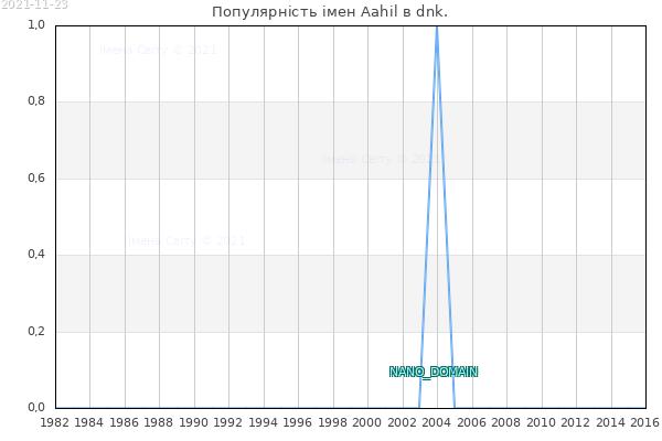 Кількість новонароджених з ім'ям именем Aahil в dnk.