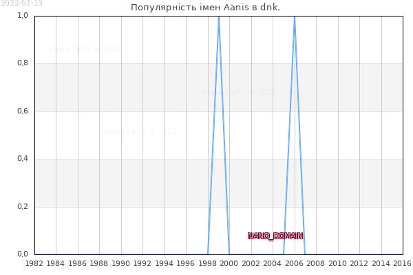 Кількість новонароджених з ім'ям именем Aanis в dnk.