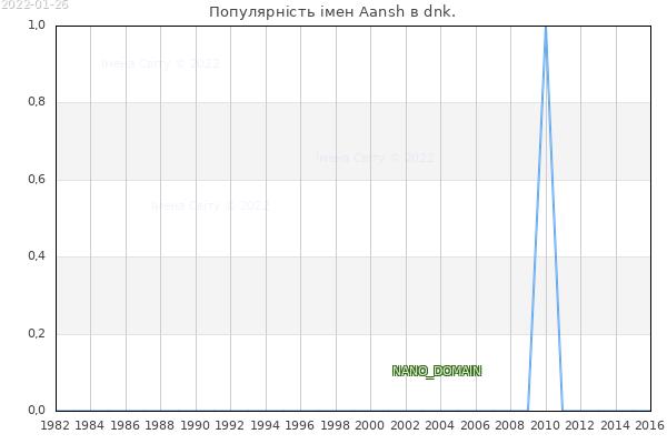 Кількість новонароджених з ім'ям именем Aansh в dnk.