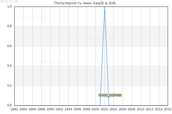 Кількість новонароджених з ім'ям именем Aaqib в dnk.