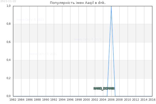 Кількість новонароджених з ім'ям именем Aaqil в dnk.