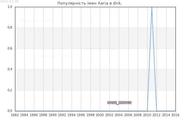 Кількість новонароджених з ім'ям именем Aaria в dnk.